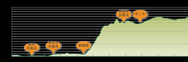 尚巴志ハーフマラソンコース高低差1